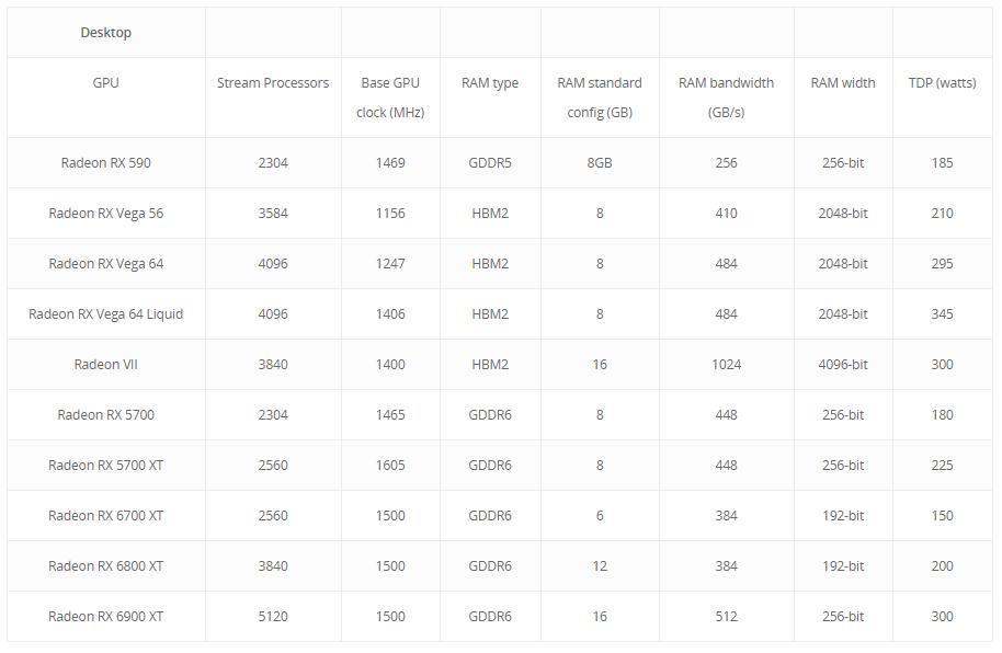 AMD Radeon RX 6000 GPU leaked specs