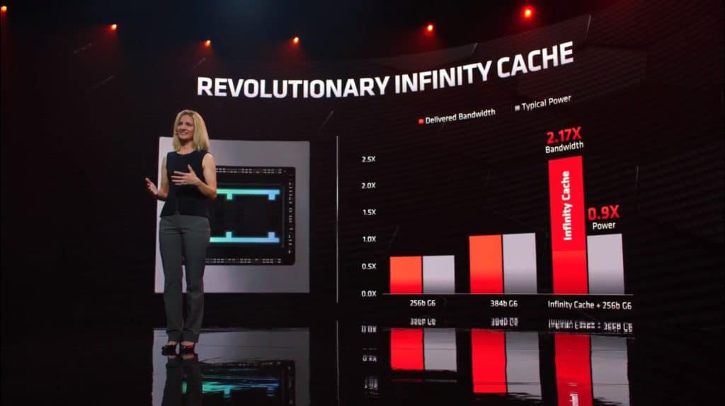 AMD Radeon RX 6000 series infinity cache