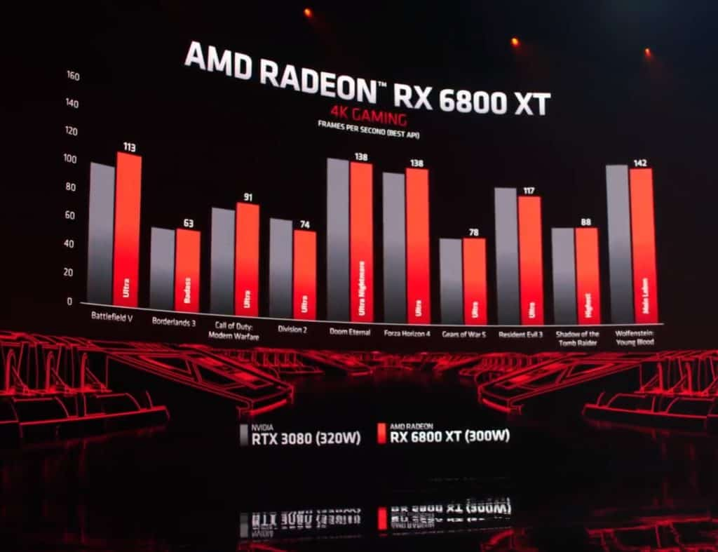 AMD Radeon RX 6800XT specs
