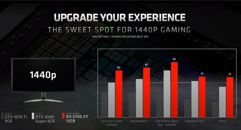 AMD Radeon RX 6700 XT Benchmarks
